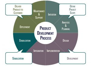 product_development_process